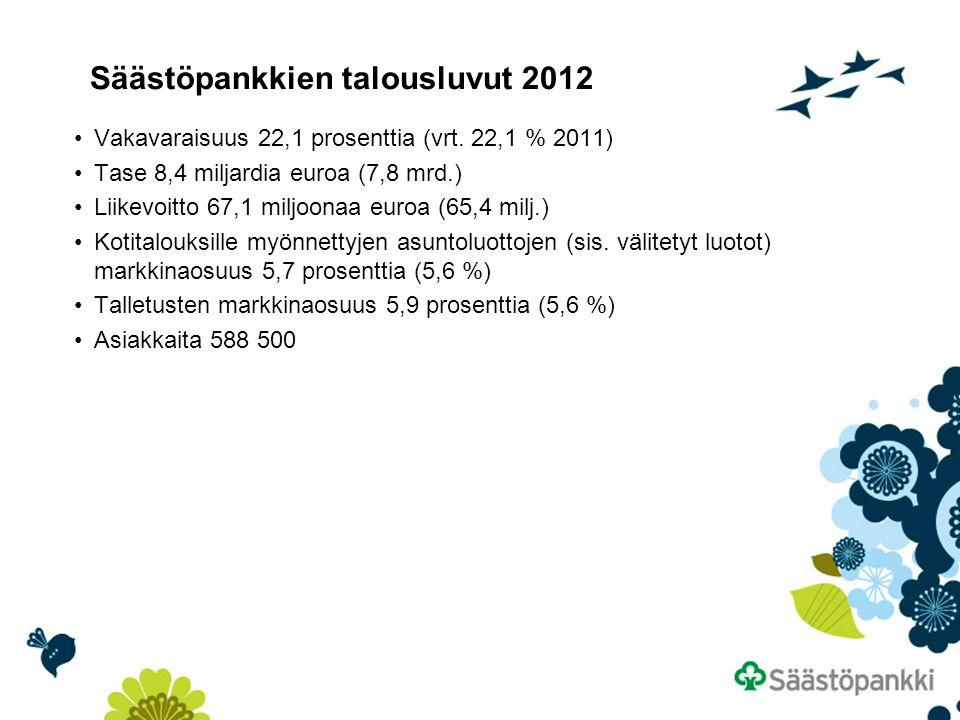 Säästöpankkien talousluvut 2012