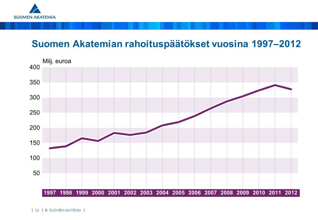 Rahoituspäätökset 1995–2012 Suomen Akatemian rahoituspäätökset vuosina 1997–2012