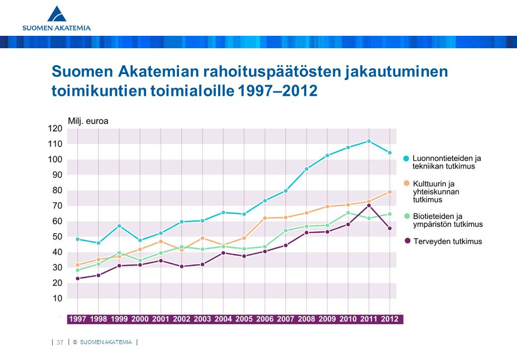 Toimikunnittain 1995–2012 Suomen Akatemian rahoituspäätösten jakautuminen toimikuntien toimialoille 1997–2012.