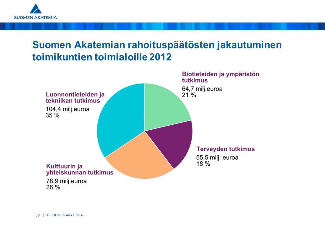 Päätösten jakautuminen toimikuntien toimialoille 2011