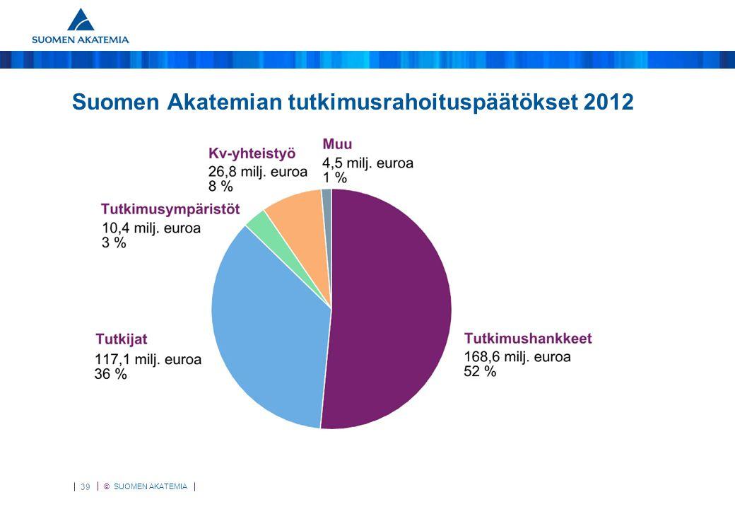 Suomen Akatemian tutkimusrahoituspäätökset 2012