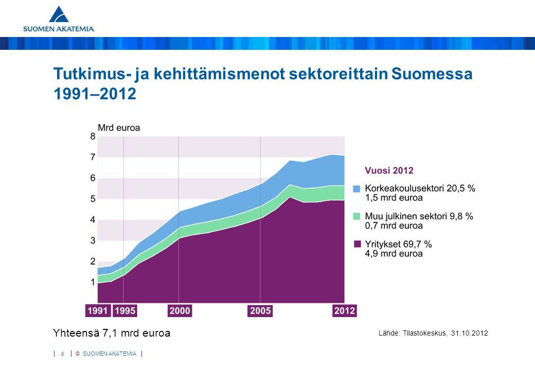 T&k-menot Suomessa 1991 - 2012 Tutkimus- ja kehittämismenot sektoreittain Suomessa 1991–2012.