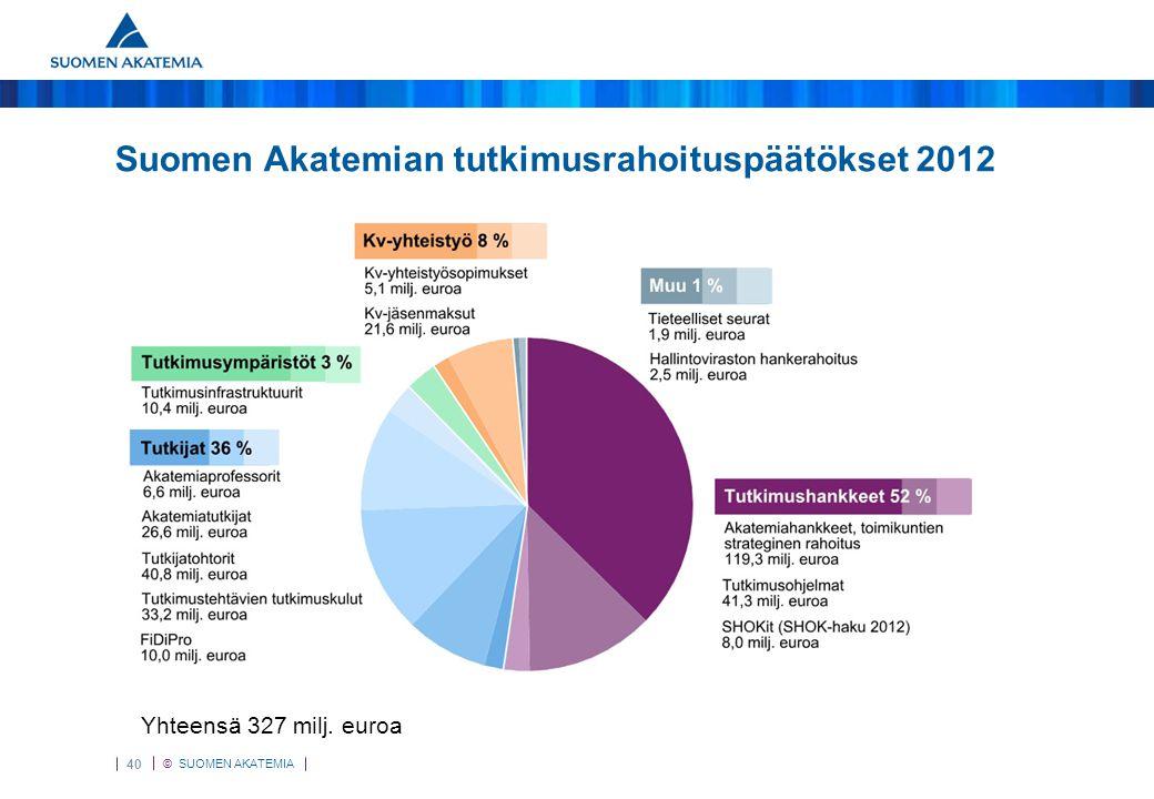 Tutkimusrahoitus Suomen Akatemian tutkimusrahoituspäätökset 2012