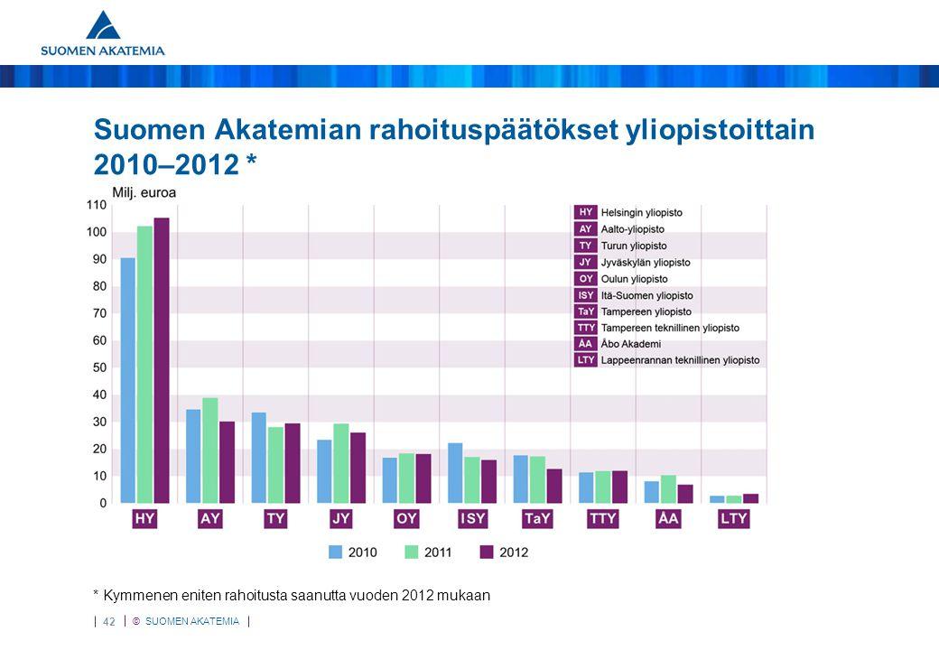 Yliopistoittain 2012 Suomen Akatemian rahoituspäätökset yliopistoittain 2010–2012 * * Kymmenen eniten rahoitusta saanutta vuoden 2012 mukaan.
