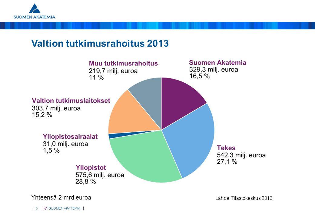 Valtion tutkimusmenot 2012
