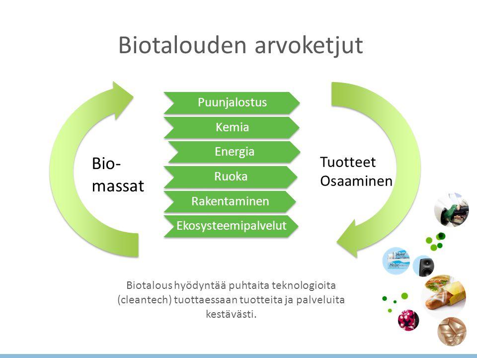 Biotalouden arvoketjut