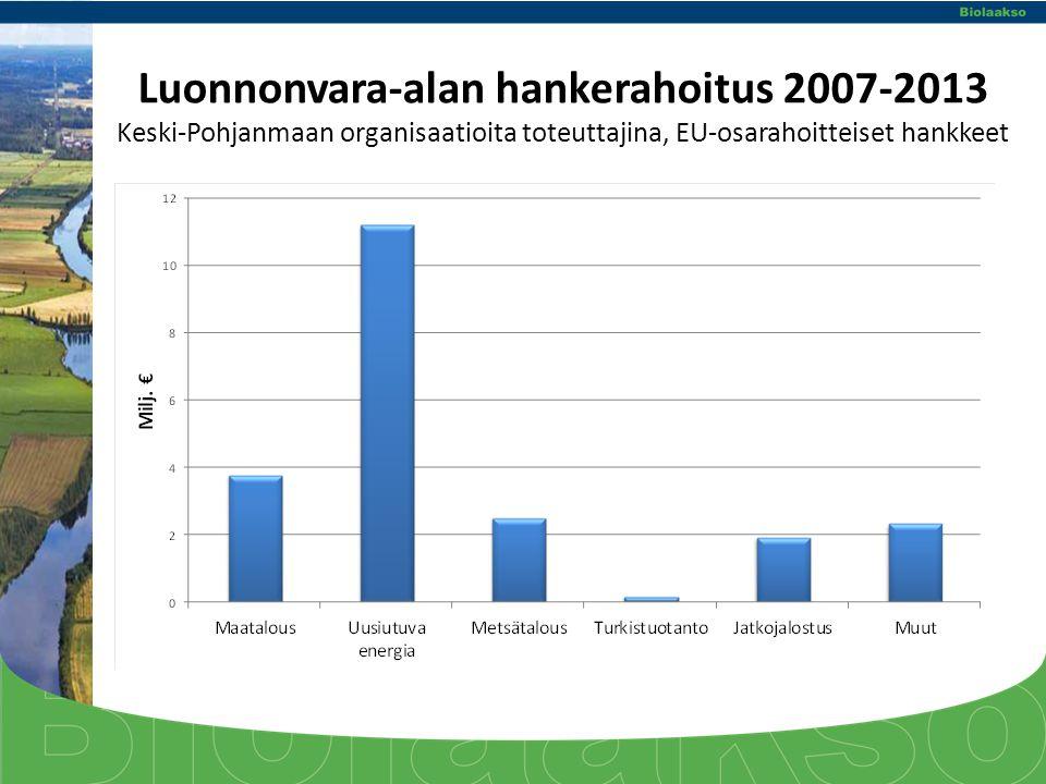 Luonnonvara-alan hankerahoitus 2007-2013 Keski-Pohjanmaan organisaatioita toteuttajina, EU-osarahoitteiset hankkeet