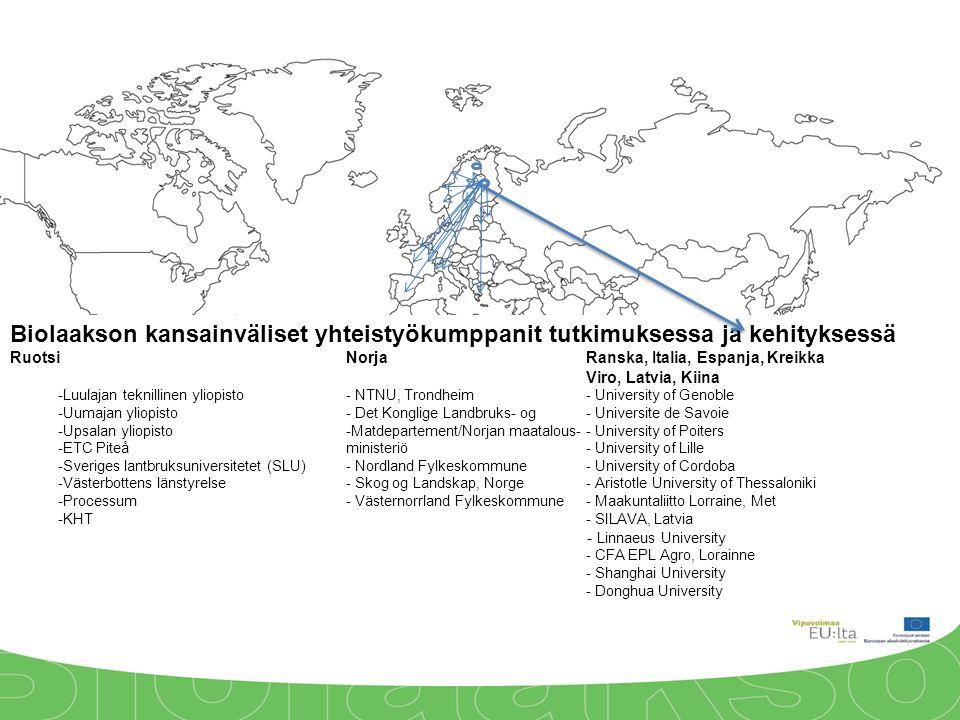 Biolaakson kansainväliset yhteistyökumppanit tutkimuksessa ja kehityksessä