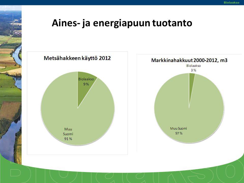 Aines- ja energiapuun tuotanto