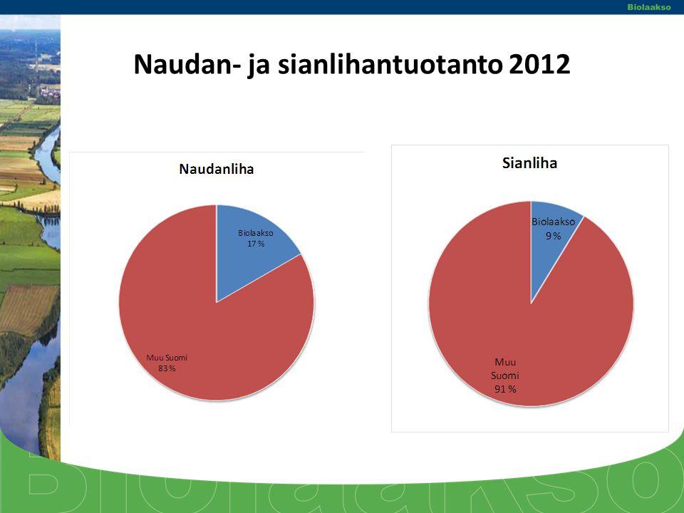 Naudan- ja sianlihantuotanto 2012