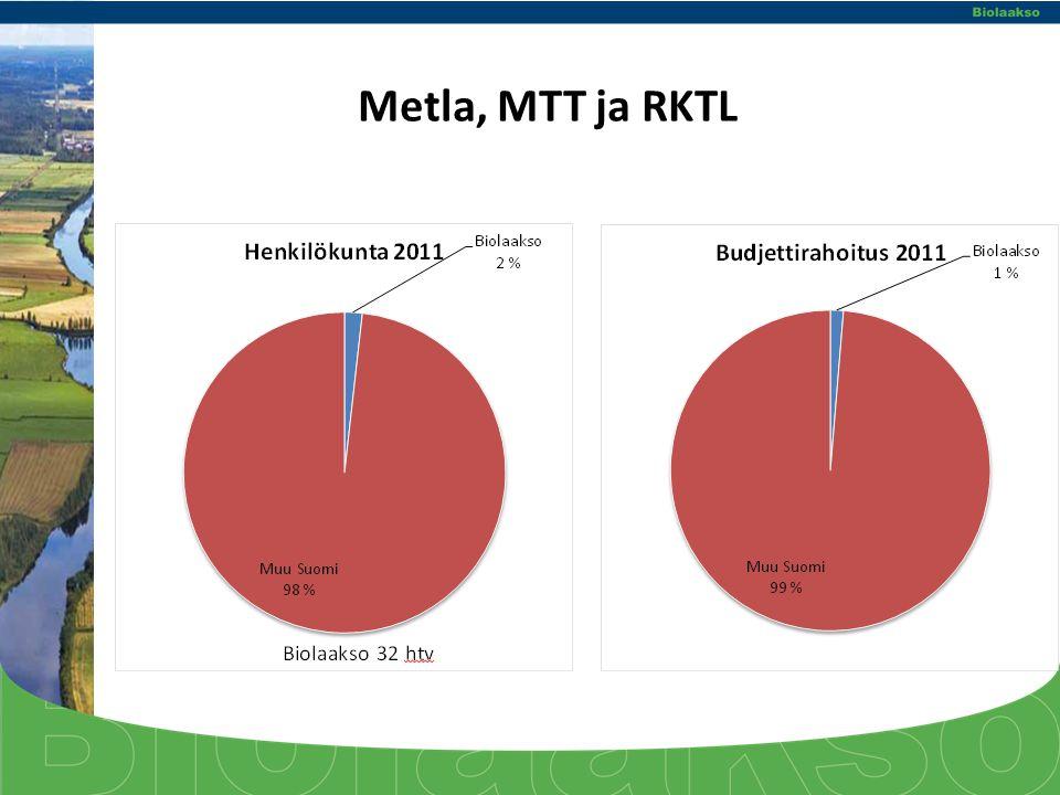 Metla, MTT ja RKTL