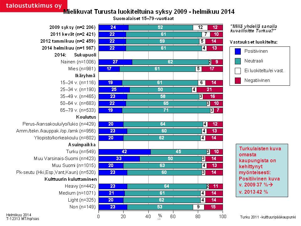 Turkulaisten kuva omasta kaupungista on kehittynyt myönteisesti: Positiivinen kuva v. 2009 37 %