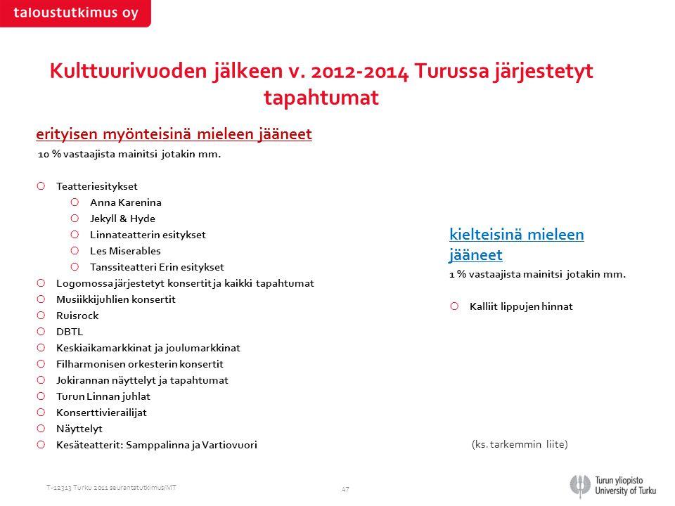 Kulttuurivuoden jälkeen v. 2012-2014 Turussa järjestetyt tapahtumat