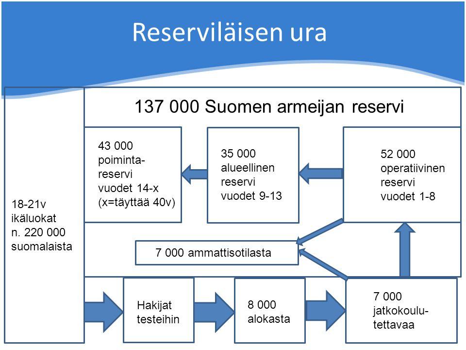 Reserviläisen ura 137 000 Suomen armeijan reservi 43 000 poiminta-