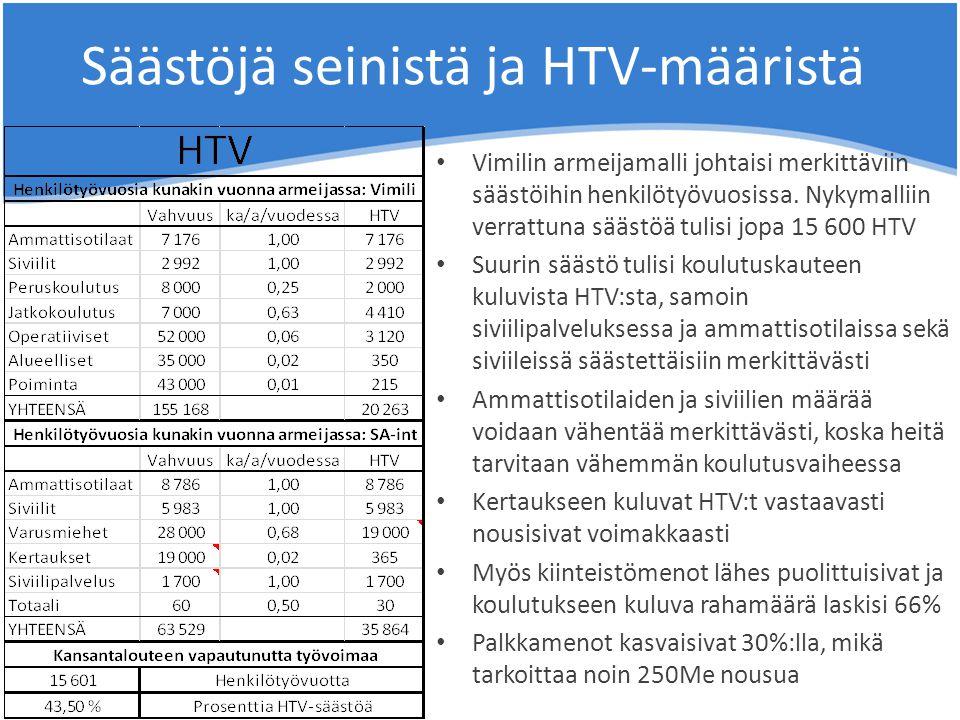 Säästöjä seinistä ja HTV-määristä