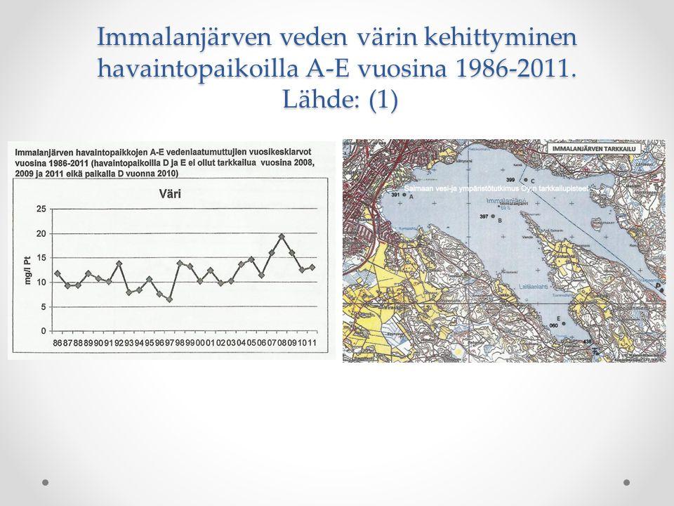 Immalanjärven veden värin kehittyminen havaintopaikoilla A-E vuosina 1986-2011. Lähde: (1)