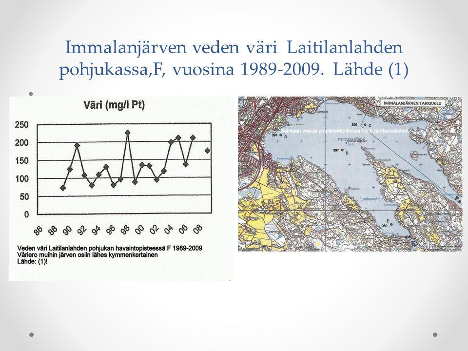 Immalanjärven veden väri Laitilanlahden pohjukassa,F, vuosina 1989-2009. Lähde (1)