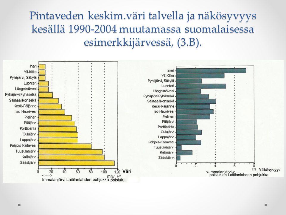 Pintaveden keskim.väri talvella ja näkösyvyys kesällä 1990-2004 muutamassa suomalaisessa esimerkkijärvessä, (3.B).