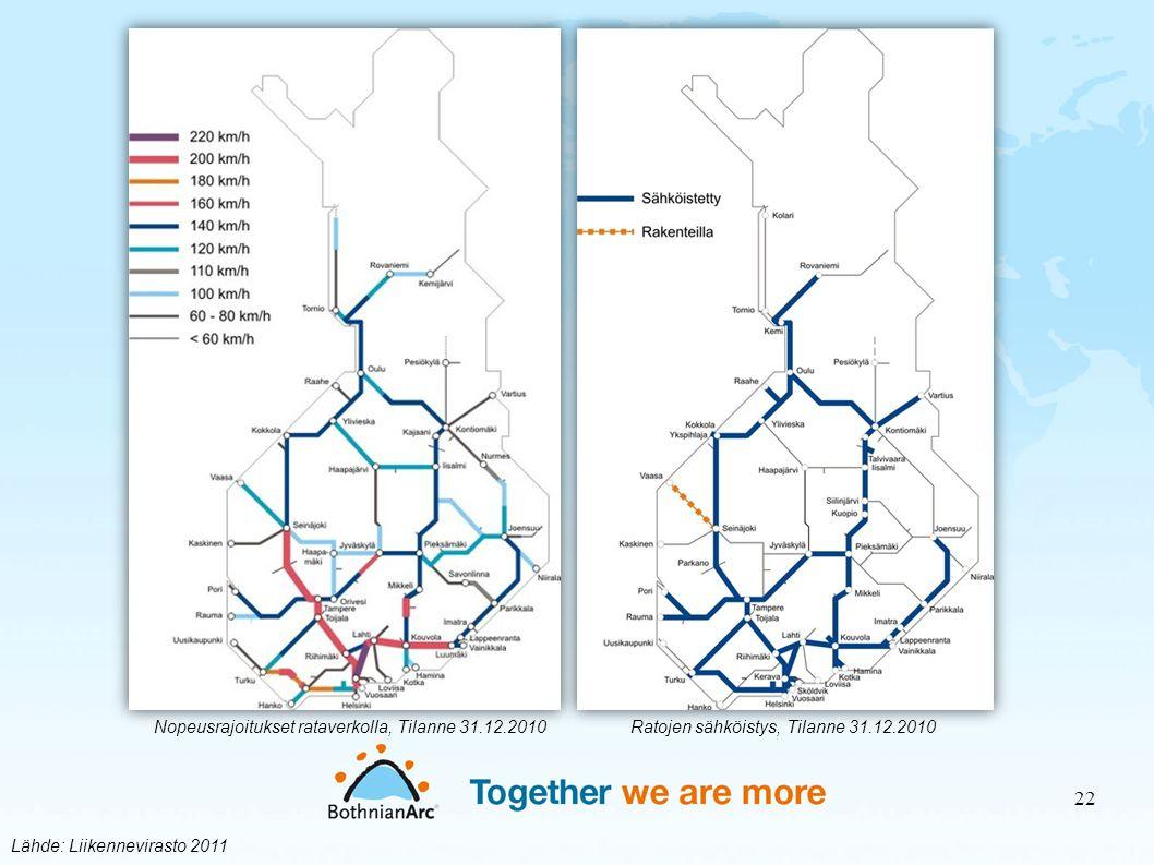 Nopeusrajoitukset rataverkolla, Tilanne 31.12.2010