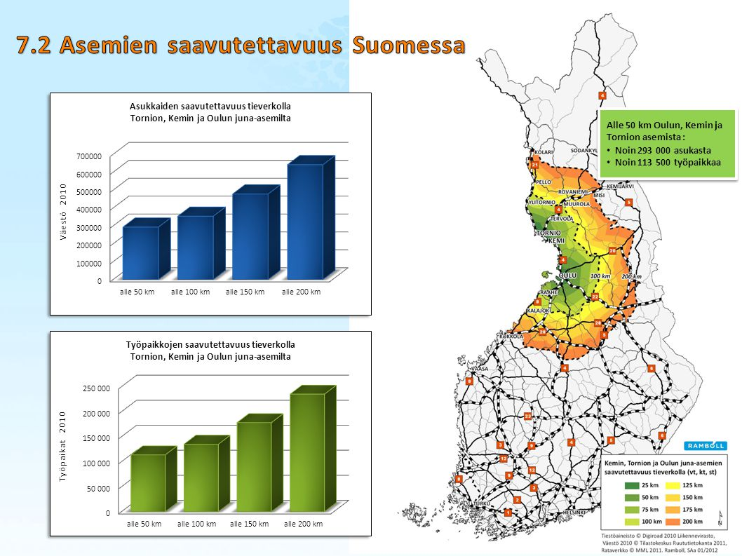 7.2 Asemien saavutettavuus Suomessa