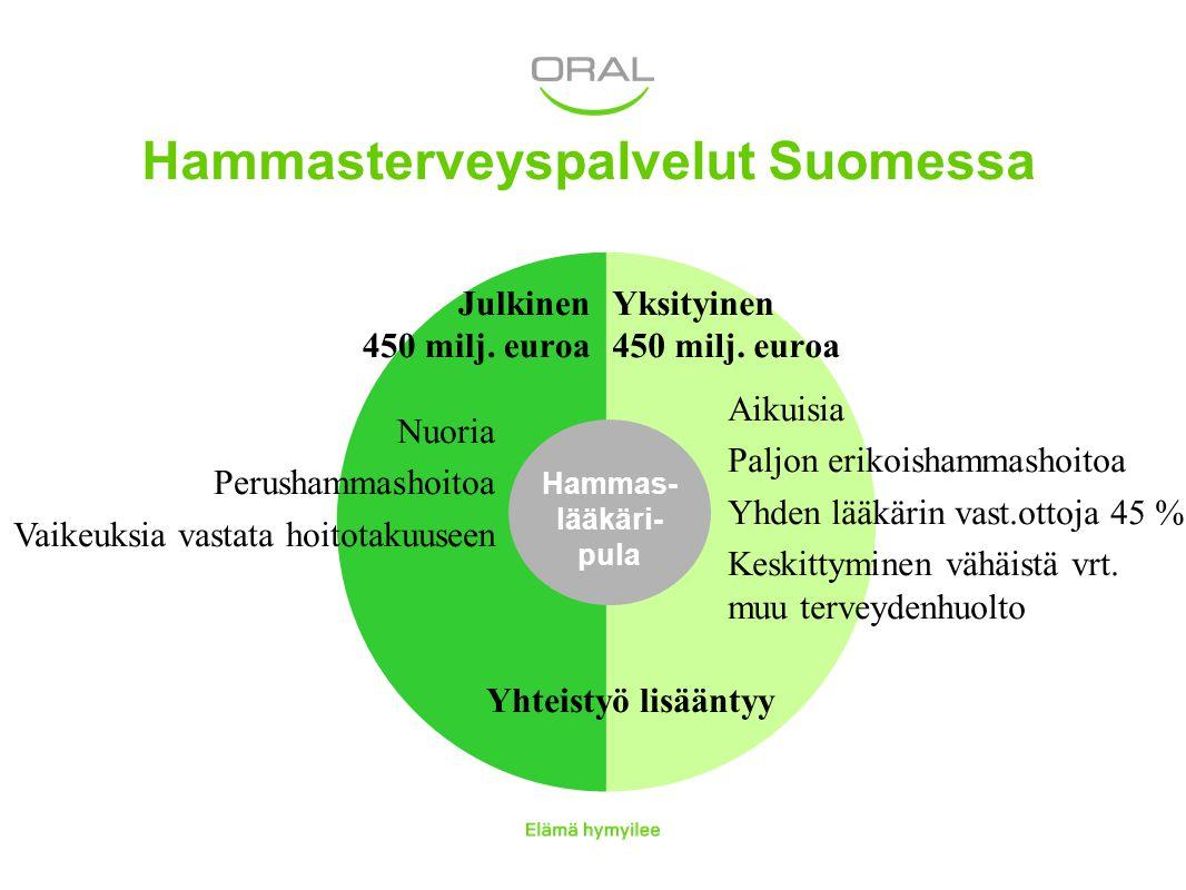 Hammasterveyspalvelut Suomessa