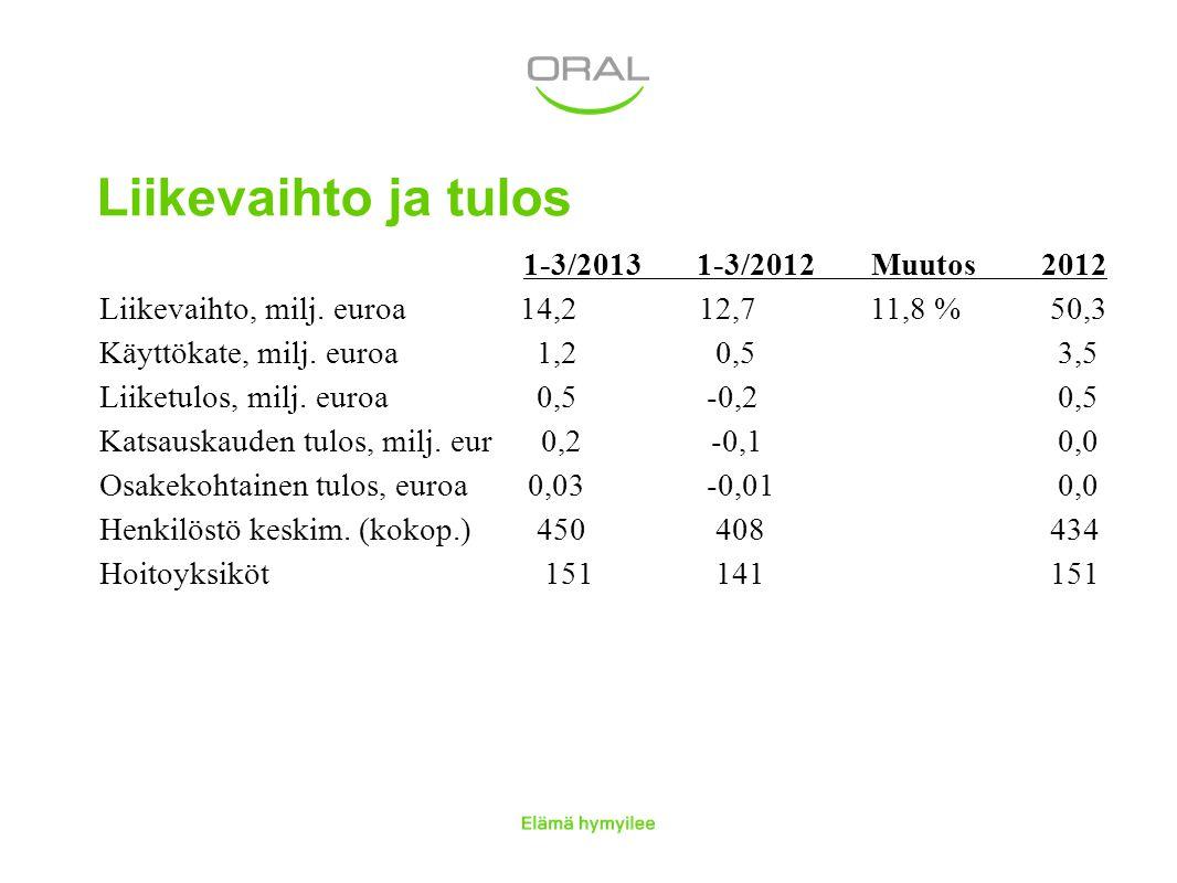 Liikevaihto ja tulos 1-3/2013 1-3/2012 Muutos 2012