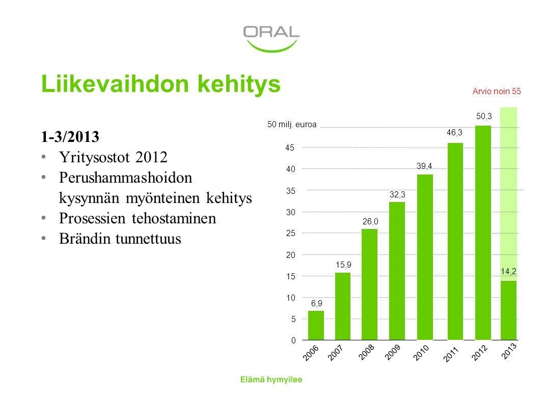 Liikevaihdon kehitys 1-3/2013 Yritysostot 2012
