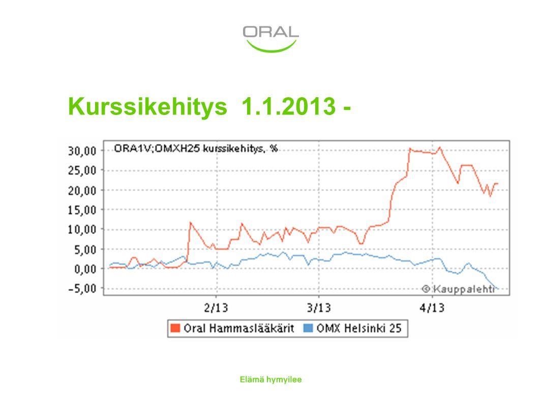 Kurssikehitys 1.1.2013 -