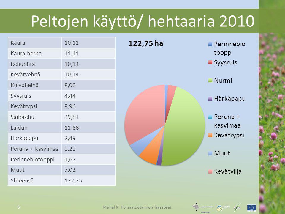 Peltojen käyttö/ hehtaaria 2010