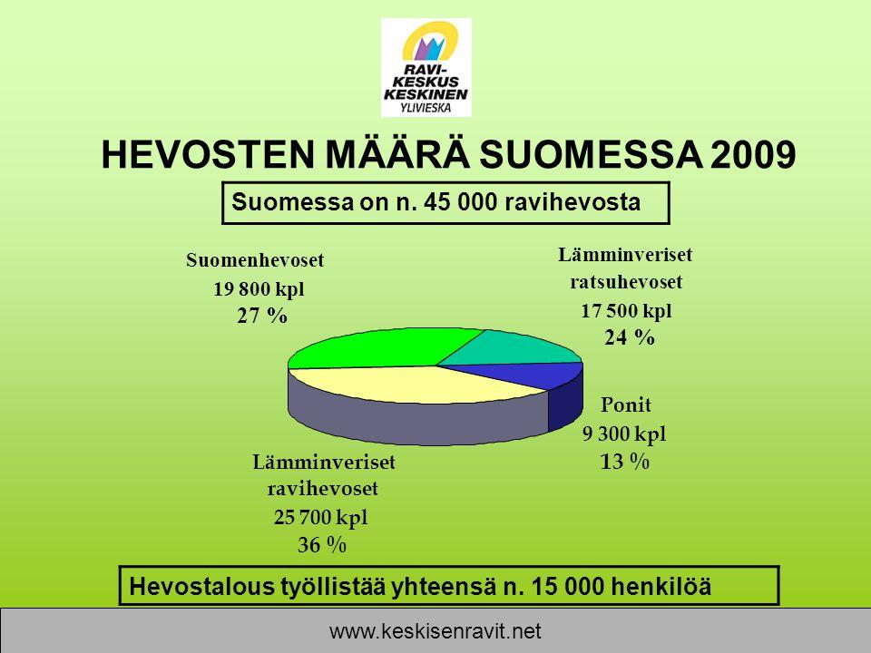 HEVOSTEN MÄÄRÄ SUOMESSA 2009
