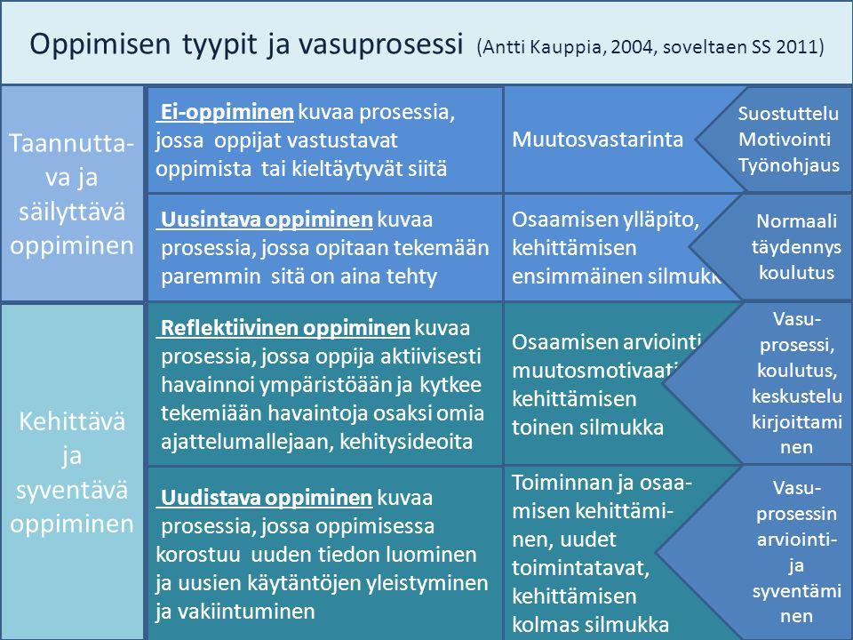 Oppimisen tyypit ja vasuprosessi (Antti Kauppia, 2004, soveltaen SS 2011)