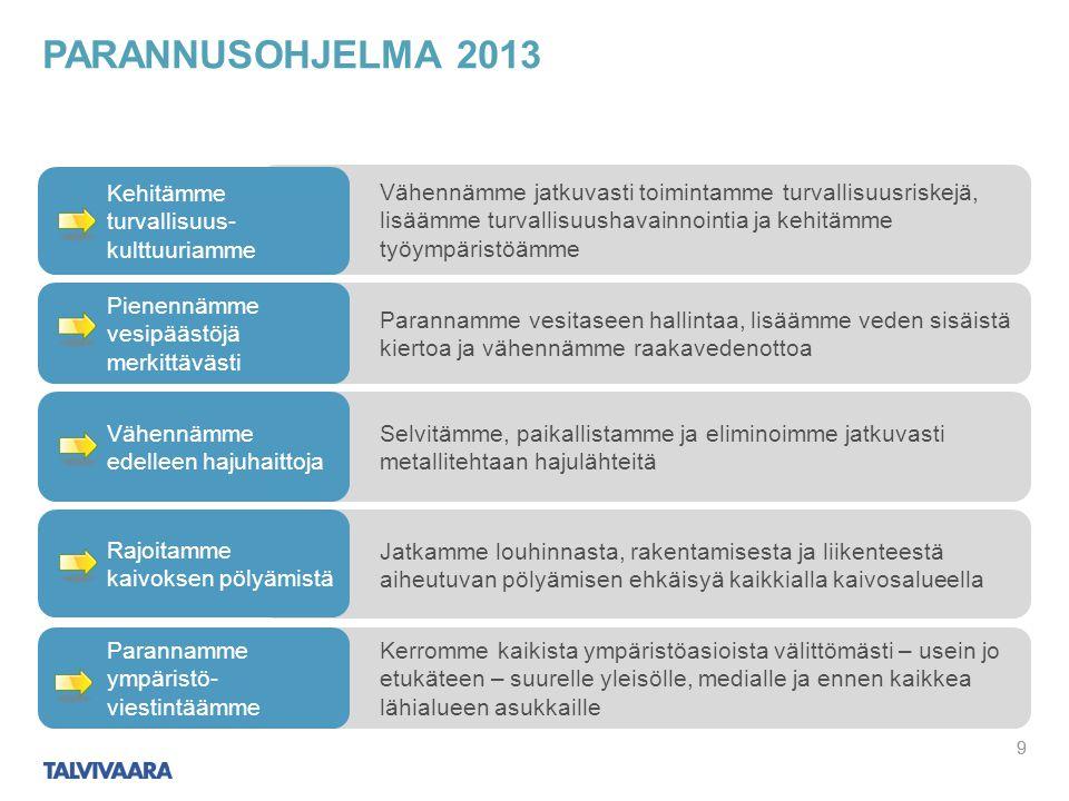 Parannusohjelma 2013 Kehitämme turvallisuus-kulttuuriamme