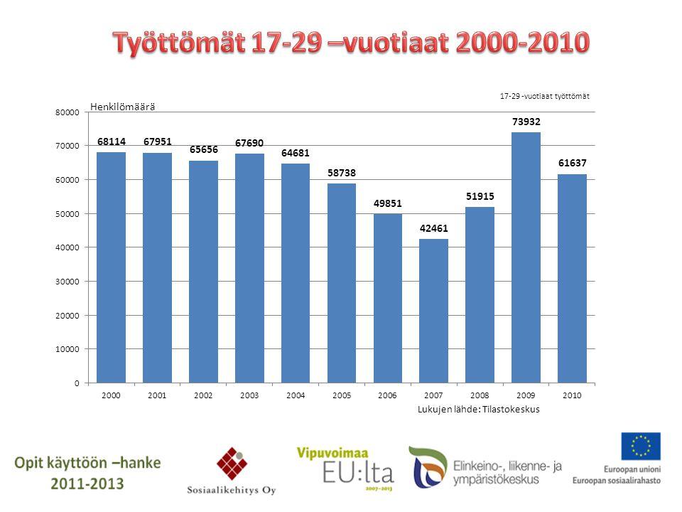 Työttömät 17-29 –vuotiaat 2000-2010
