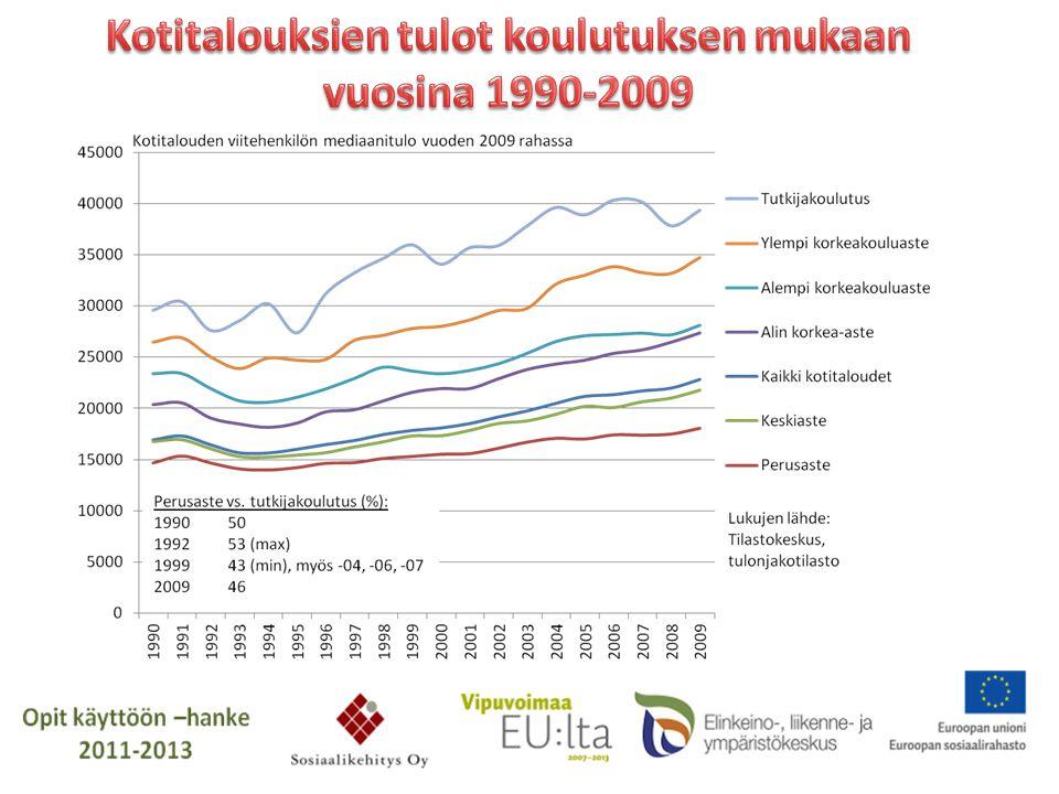 Kotitalouksien tulot koulutuksen mukaan
