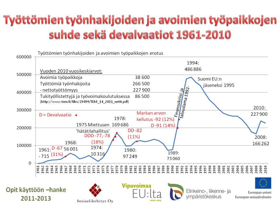 Työttömien työnhakijoiden ja avoimien työpaikkojen suhde sekä devalvaatiot 1961-2010