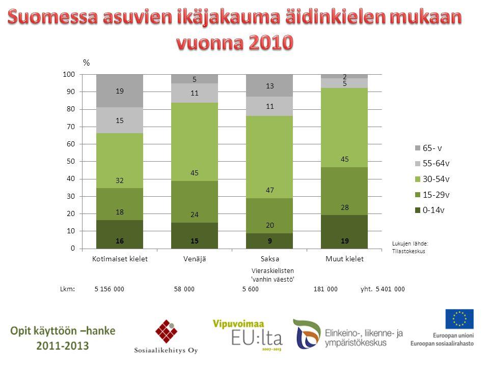 Suomessa asuvien ikäjakauma äidinkielen mukaan vuonna 2010