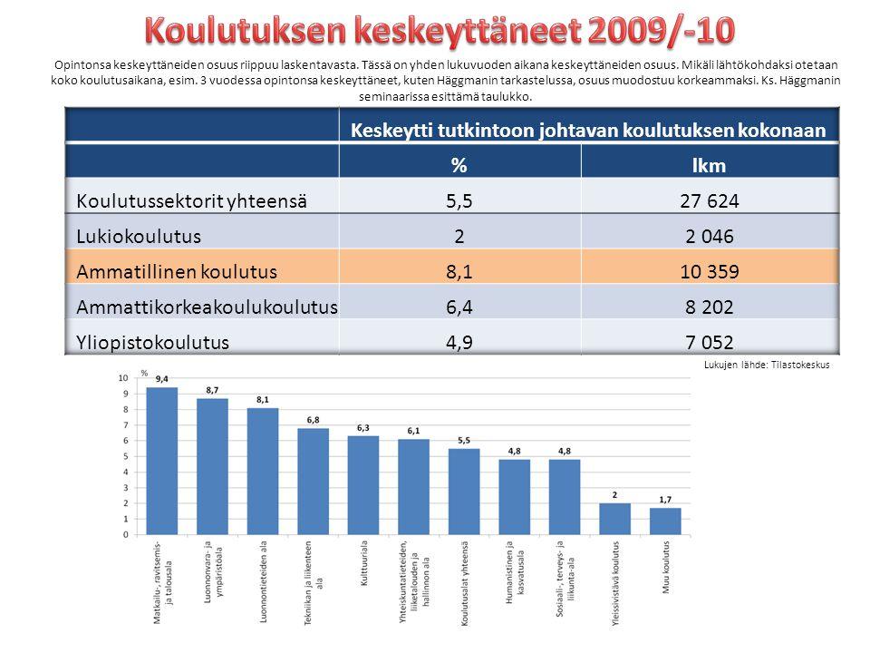 Koulutuksen keskeyttäneet 2009/-10