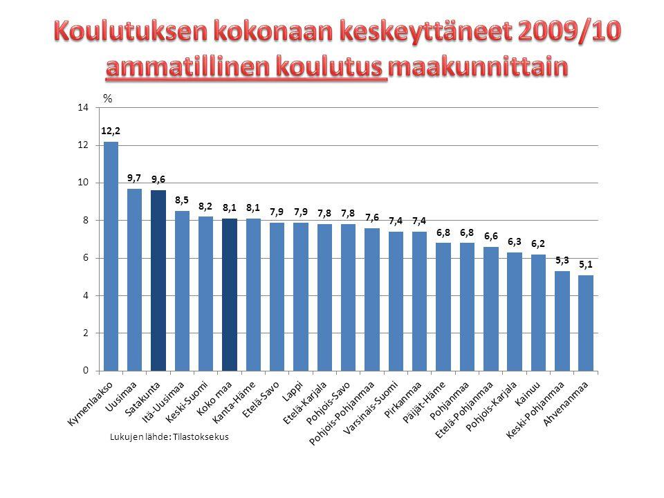Koulutuksen kokonaan keskeyttäneet 2009/10