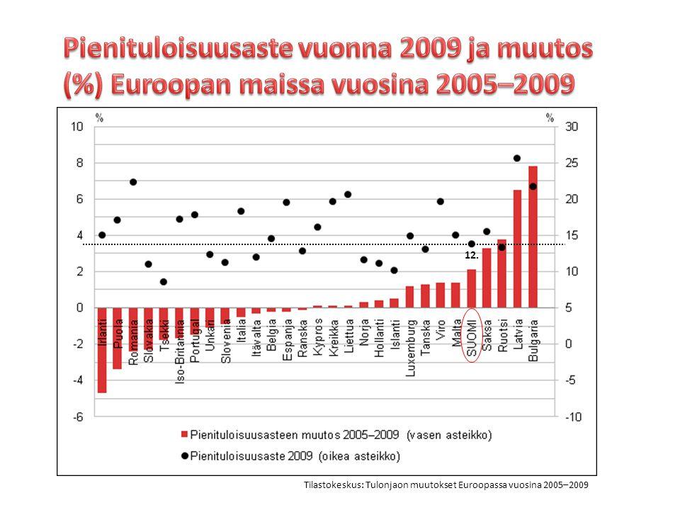 Pienituloisuusaste vuonna 2009 ja muutos (%) Euroopan maissa vuosina 2005–2009