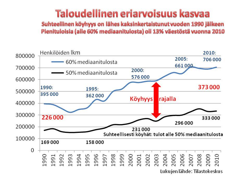 Taloudellinen eriarvoisuus kasvaa