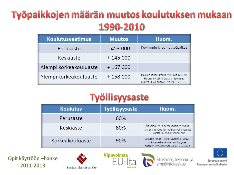 Työpaikkojen määrän muutos koulutuksen mukaan 1990-2010