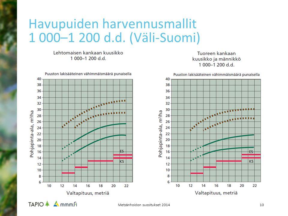 Havupuiden harvennusmallit 1 000–1 200 d.d. (Väli-Suomi)