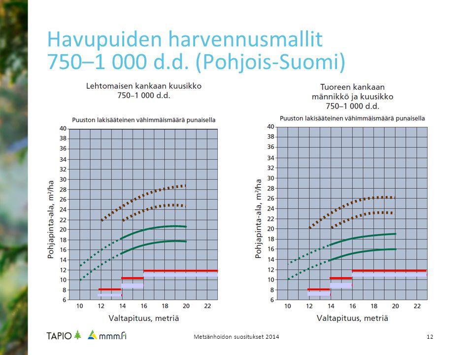 Havupuiden harvennusmallit 750–1 000 d.d. (Pohjois-Suomi)