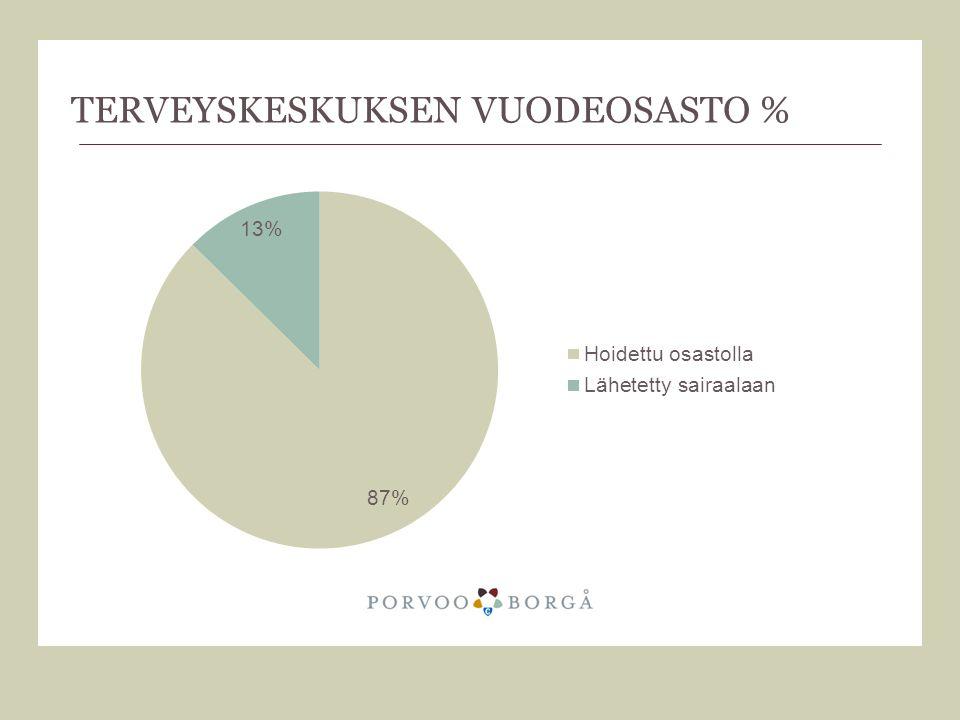 Terveyskeskuksen vuodeosasto %