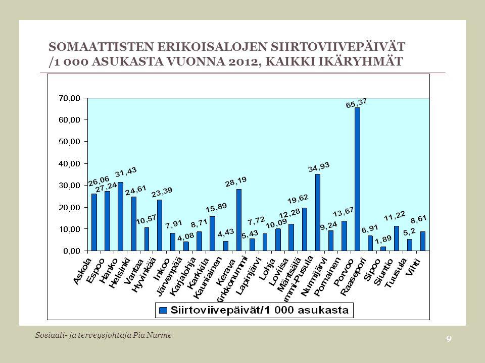 Somaattisten erikoisalojen siirtoviivepäivät /1 000 asukasta vuonna 2012, kaikki ikäryhmät