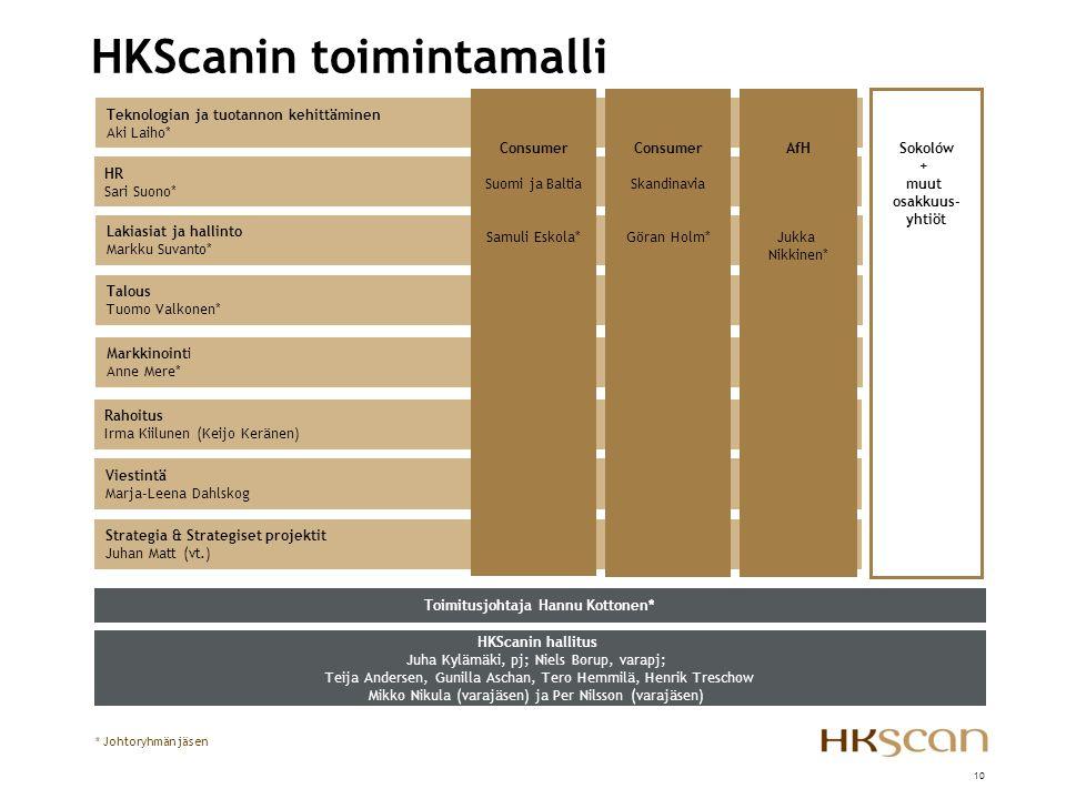 HKScanin toimintamalli