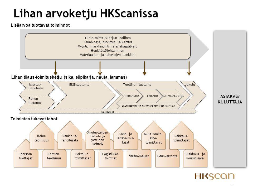 Lihan arvoketju HKScanissa