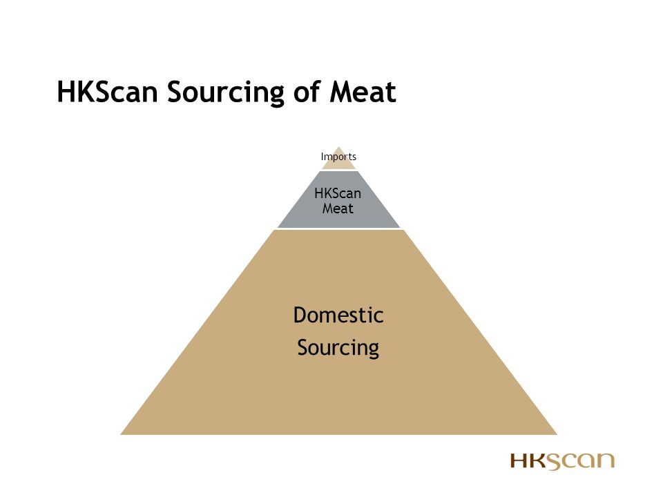 HKScan Sourcing of Meat
