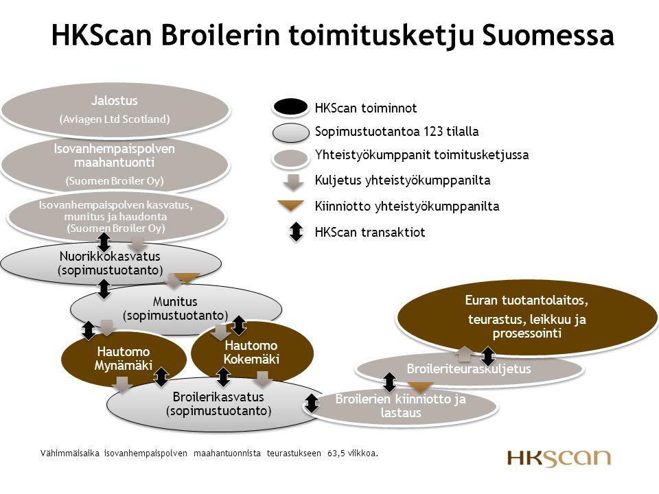 HKScan Broilerin toimitusketju Suomessa
