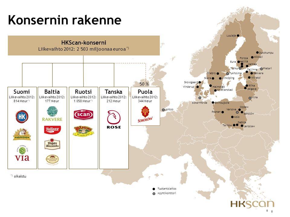 Liikevaihto 2012: 2 503 miljoonaa euroa *)